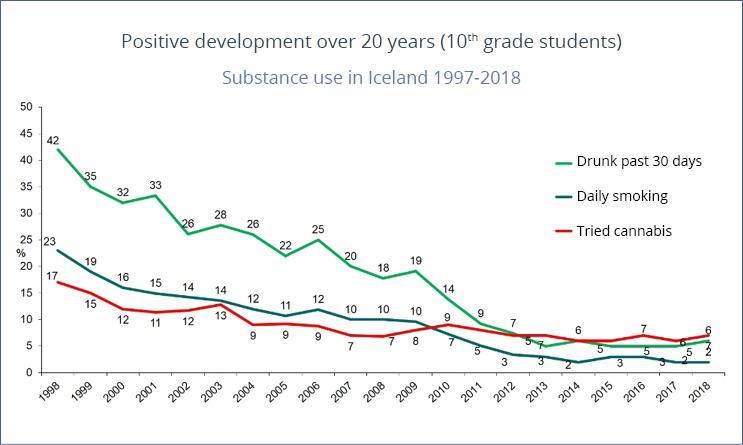 Graf over udviklingen i Island i unges indtag af alkohol, tobak og cannabis over en 20-årig periode